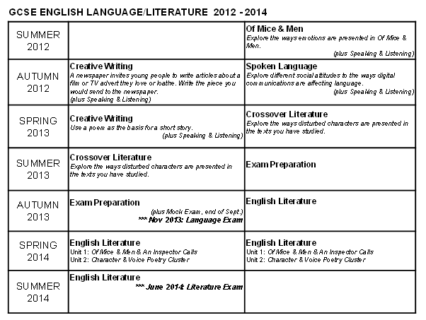 English Literature Language 2012 to 2014