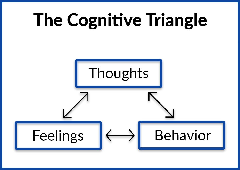 cognitive behavioral therapy exercises