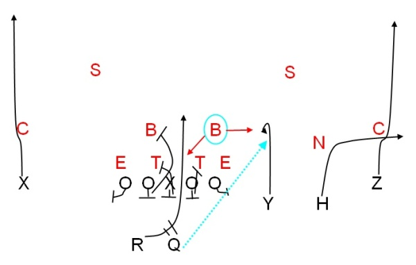 Combining quick passes, run plays and screens in the same