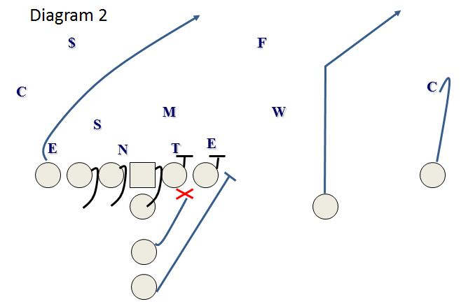 Fullback Draw: A Constraint Play for the Sprint-Out Pass