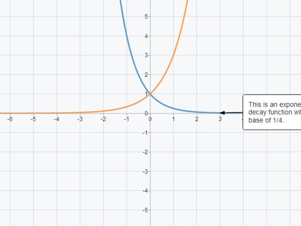 SmartGraphs: Algebra App