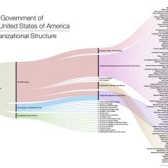 U S Government Structure Diagram Sony Cdx Ca650x Wiring Us Organizational Chart Smart Hive Gov Org Sankey