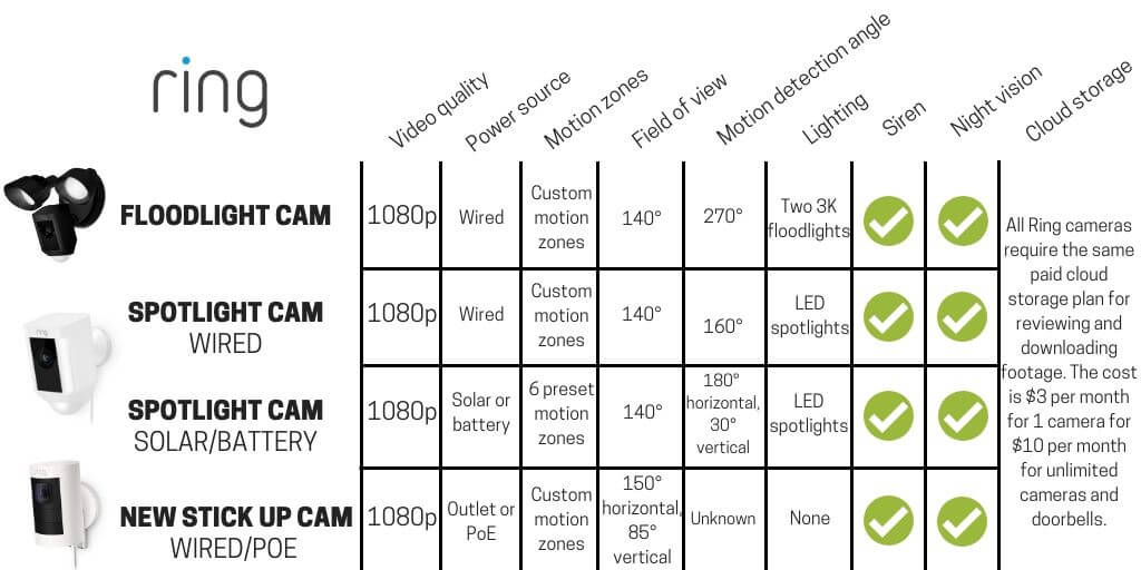 Ring Floodlight Cam vs Spotlight Cam vs Stick Up Cam: What