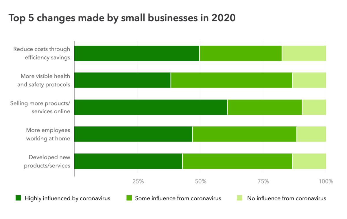 Small Business Marketing Tool