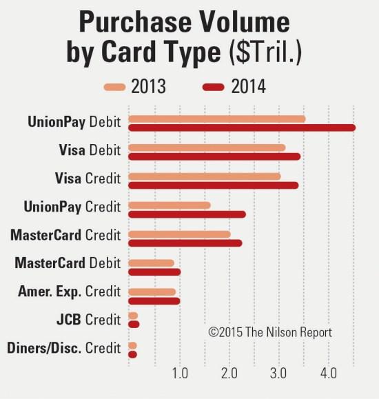 purchasevol-bycardtype_highres
