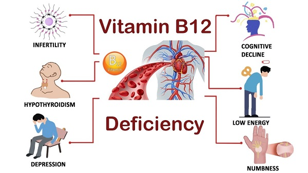 How To Recognize And Fix Vitamin B12 Deficiency ...