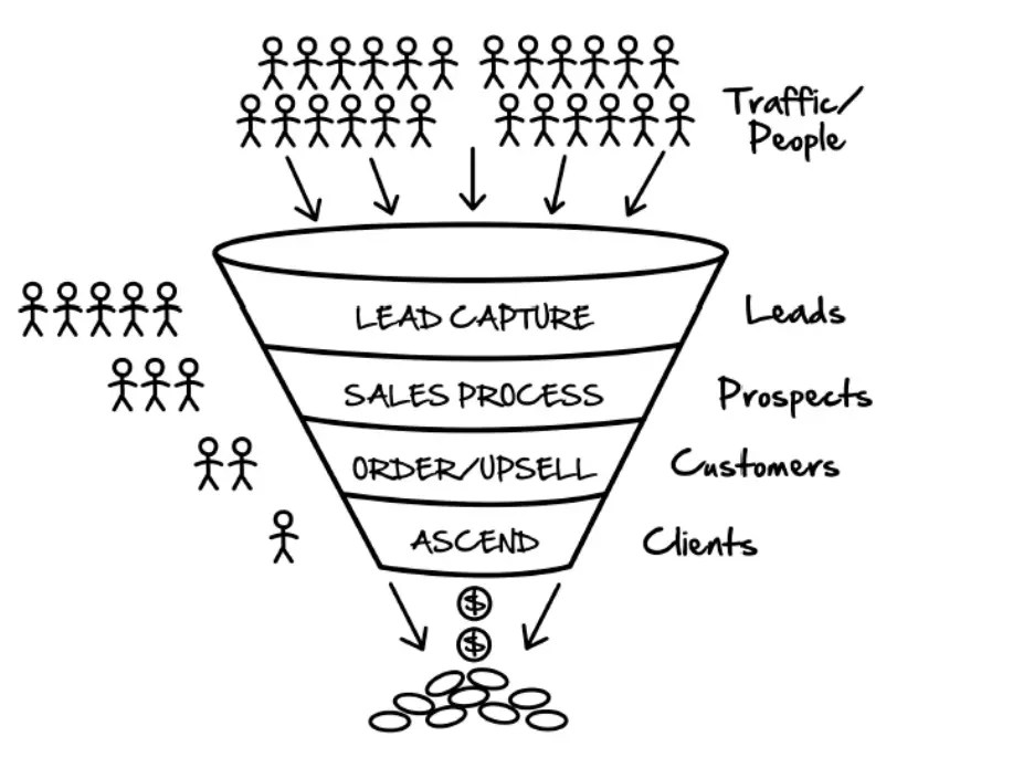 A sales funnel is similar to cloning your best salesperson and having them guide your prospect through the entire sales process until they reach your desired destination