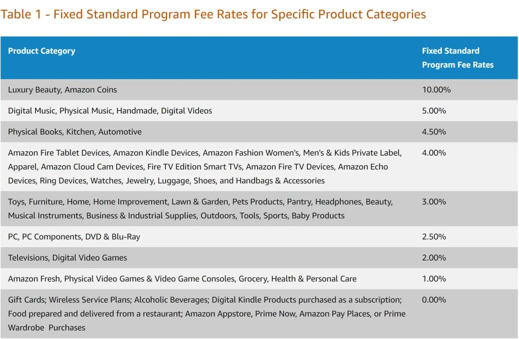 Amazon Affiliate Program known as Amazon Associates Program pays non-recurring affiliate commissions of 1-10% depending on which product you sell through your affiliate link