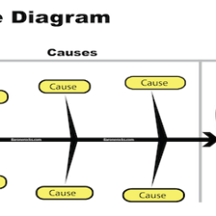 Root Cause Analysis Fishbone Diagram Example Printable Basketball Court Layout What Is A Diagram? - Business-building Information