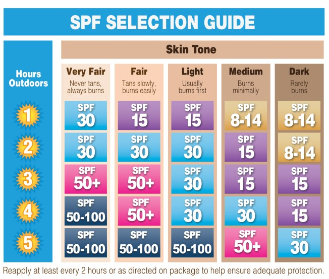 spf_selection_guide