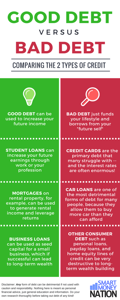 infographic: good debt vs bad debt