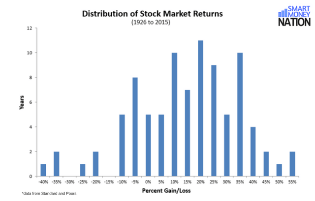 Distribution of Stock Market Returns Since 1926