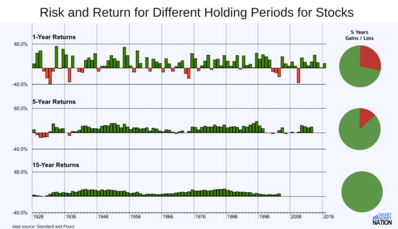 Chart: Risk and Return for Different Holding Periods for Stocks