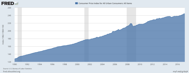 CPI Index from 1990 to Today