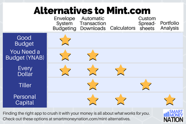 Here are 5 alternatives to Mint.com to check out for all your budgeting and personal financial management needs.