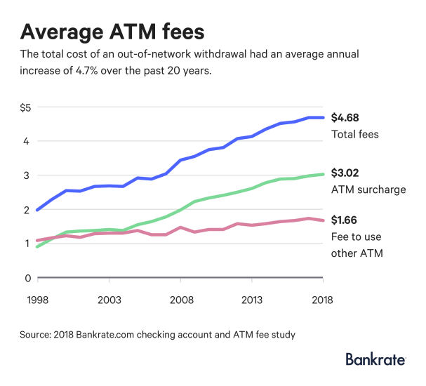 Graph of ATM Fees since 1998