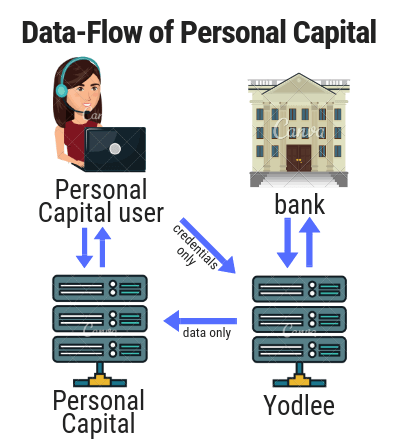 Overview of Data-Flow at Personal Capital