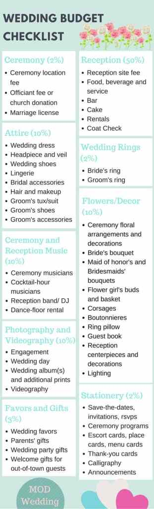 How to have a beautiful budget wedding smart money simple life wedding budget checklist for a frugal wedding junglespirit Image collections
