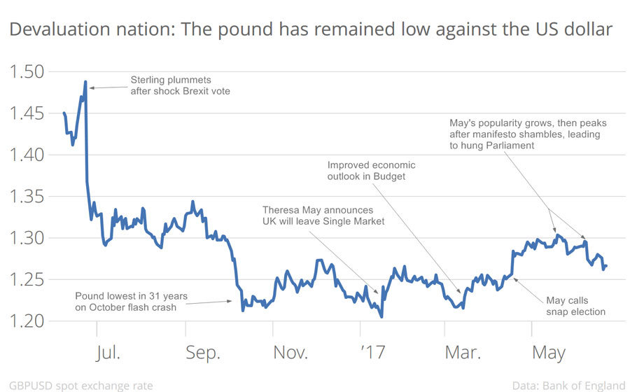 Evaluation nation the pound has remained low against the US dollar