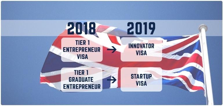 UK Visa Guidance for Entrepreneur