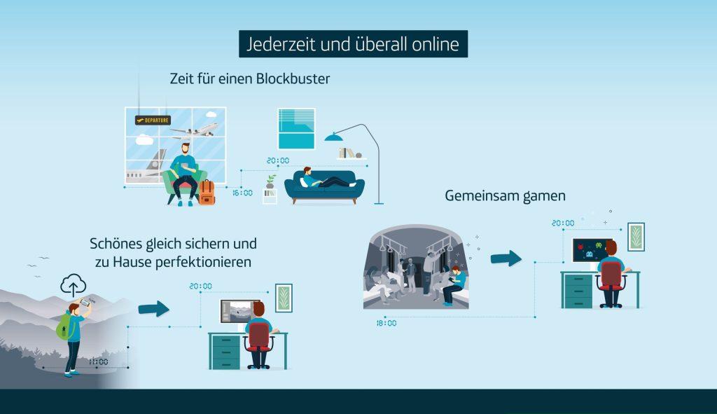 Infografik - Schnelle LTE-Verbindungen