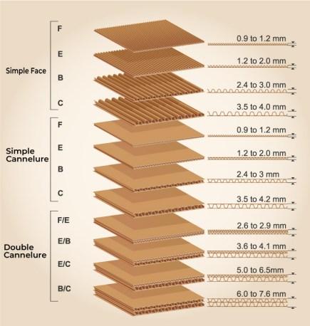 La fabrication de carton d'emballage personnalisé 5