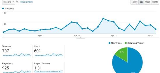 traffic generation google analytic