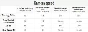 Xperia X Performanceのカメラスピードのベンチマーク