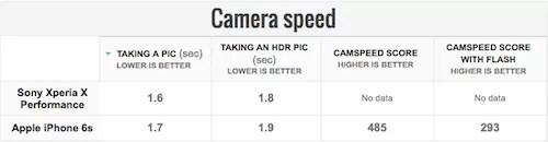 Xperia X PerformanceとiPhone6sカメラスピード