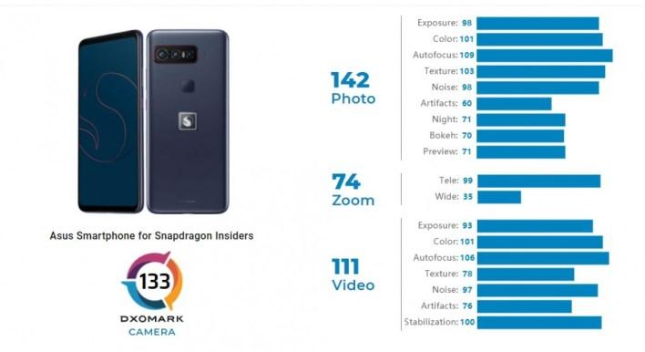 Asus Smartphone for Snapdragon Insiders DxOMark