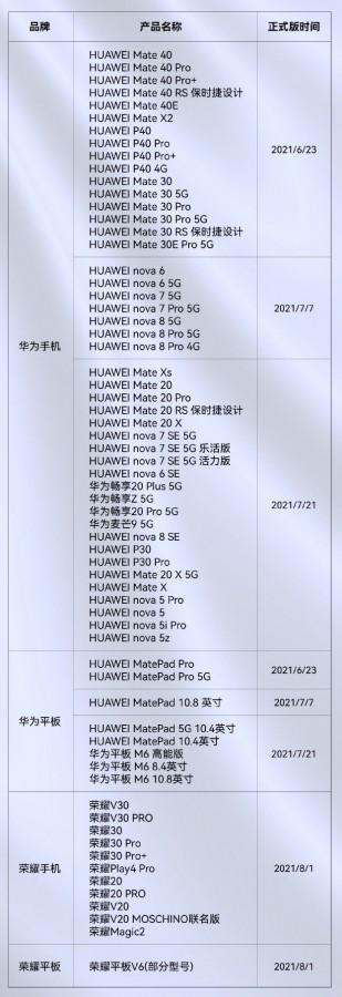 Huawei HarmonyOS-Geräte