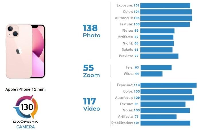 Apple iPhone 13 mini DxOMark-Test