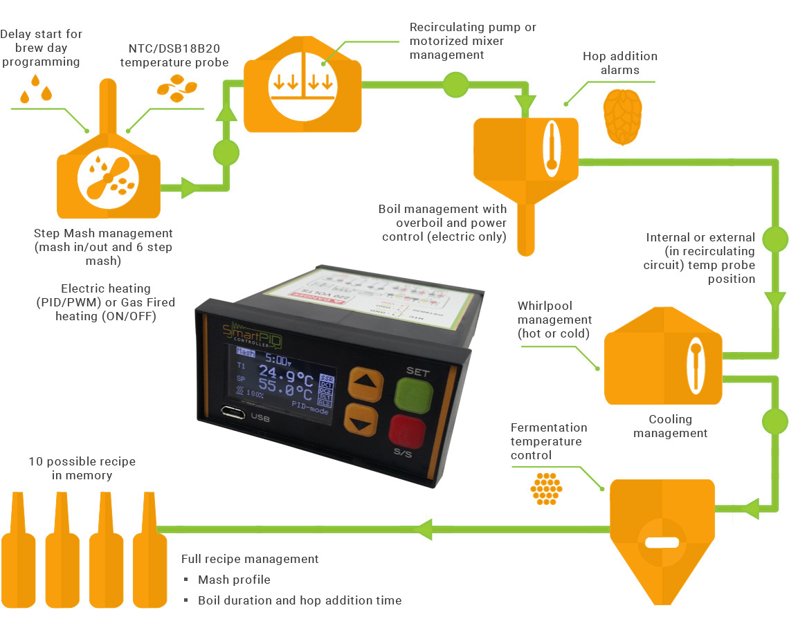 hight resolution of this smart homebrewing app is a vertical application that runs on top of smartpid platform and is dedicated to brewing process automation from mashing to