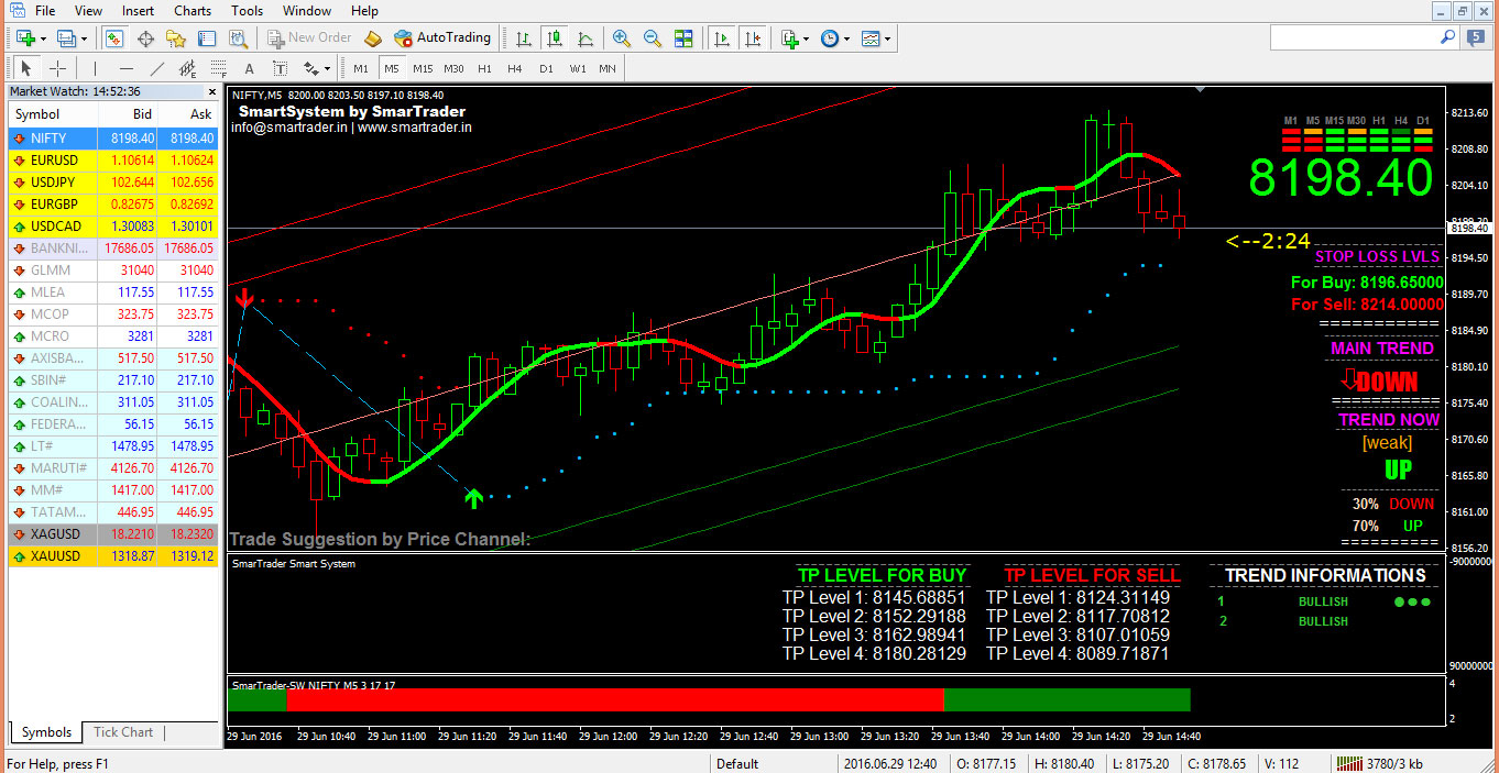The 5-Minute Rule for 100% Accurate Best Buy Sell Signal Intraday Nse Mcx ...
