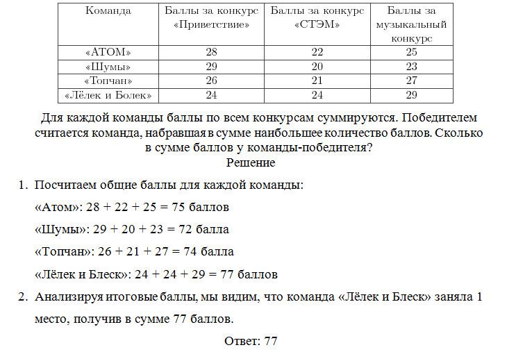 В игре квн судьи поставили следующие оценки командам за конкурсы