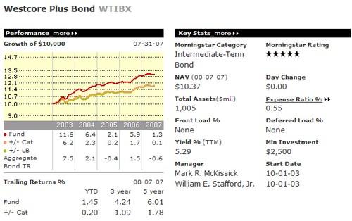 Westcore Plus Bond Fund