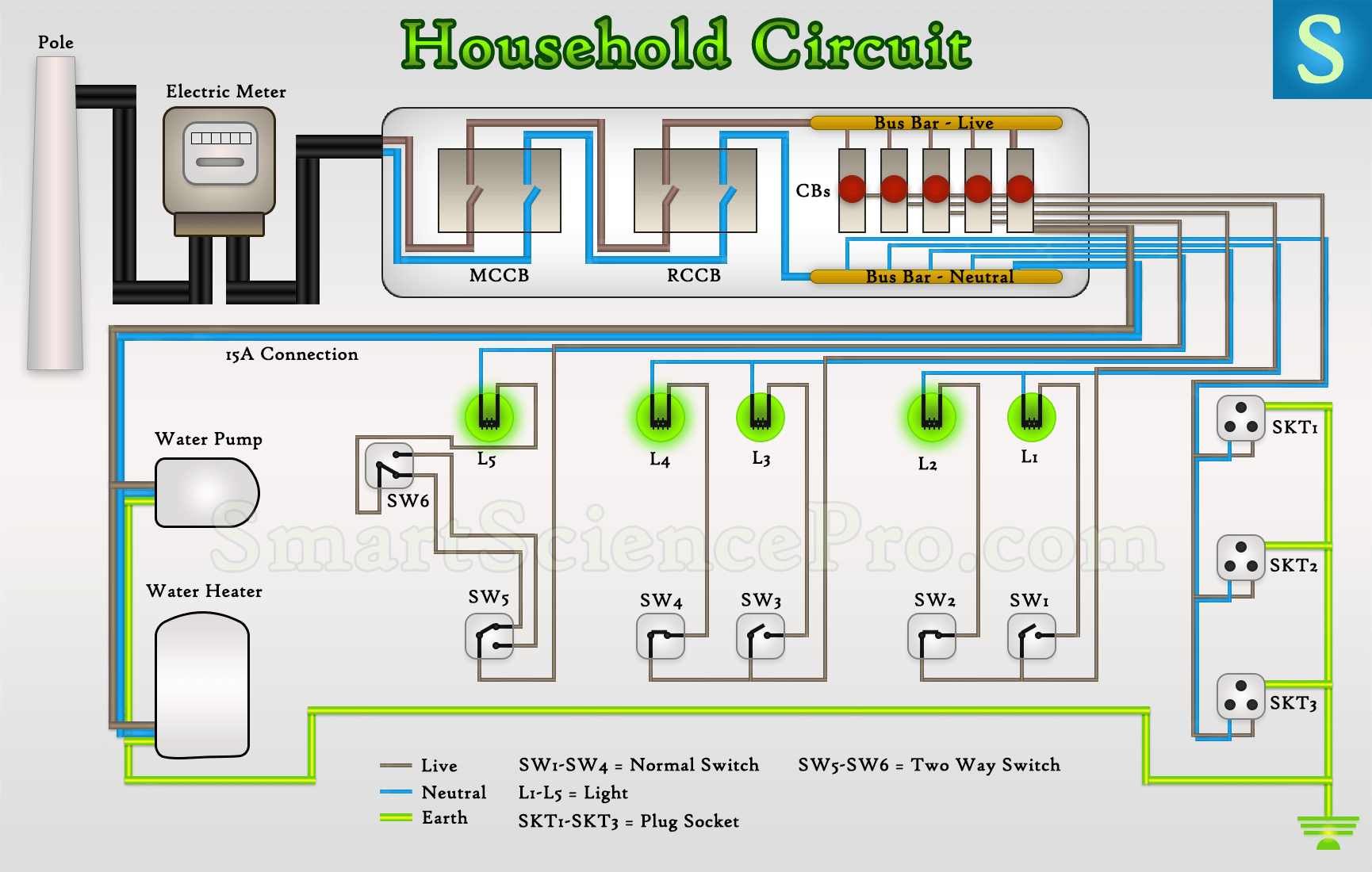 Basic Electrical Parts Amp Components Of House Wiring