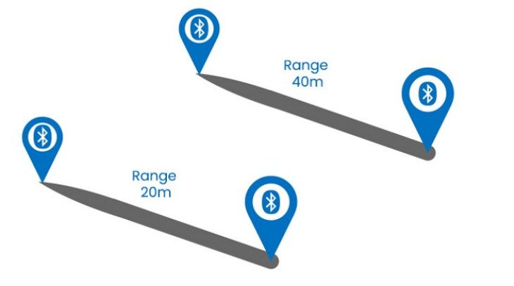 Distance Measuring Solution for COVID-19 using Bluetooth Low Energy - SMART  SENSOR DEVICES AB