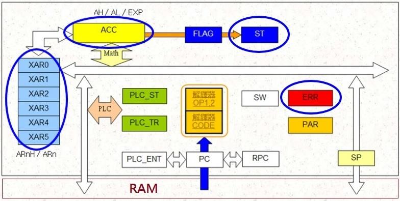 MSM 對應之 CPU 架構 – Smart Servo Home