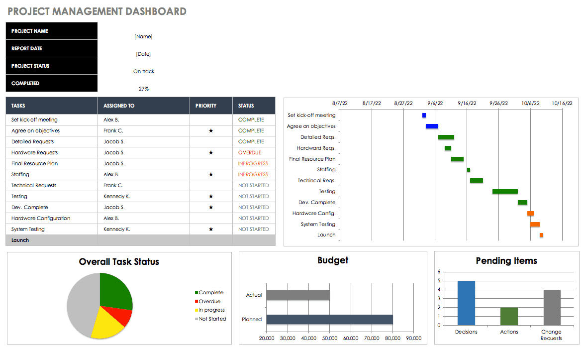 Creating Operations Dashboards
