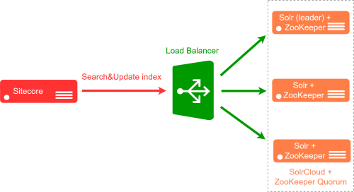 small resolution of again the only change needed in sitecore is to point to load balancer in contentsearch solr servicebaseaddress if you want to learn more about it