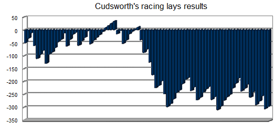 Cudsworth's racing lays results