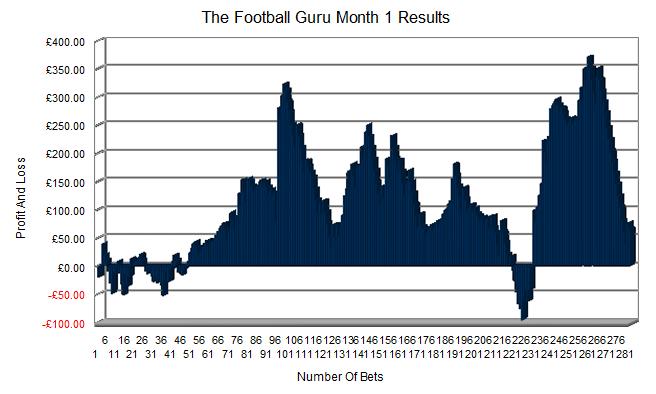 Football Guru Results Month 1