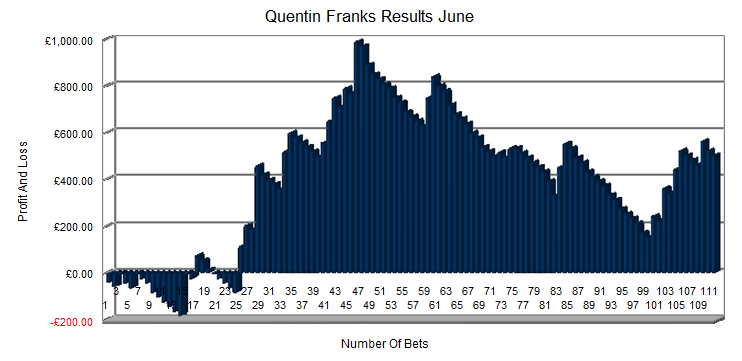 Quentin Franks Results June