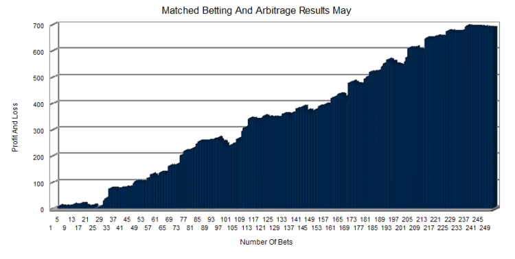 Betting And Trading Report - May Results