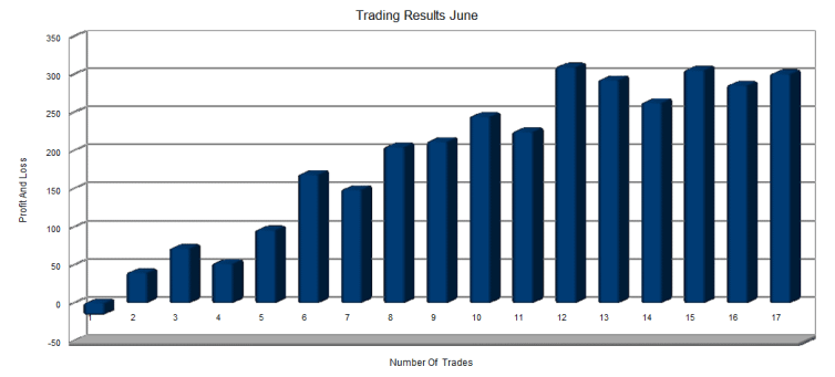 Betting And Trading Results - June Report