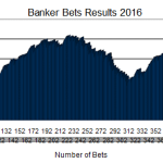 Banker Bets Results 2016