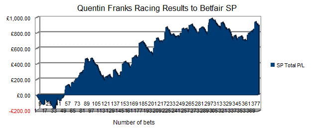 Quentin Franks Racing Results Betfair SP