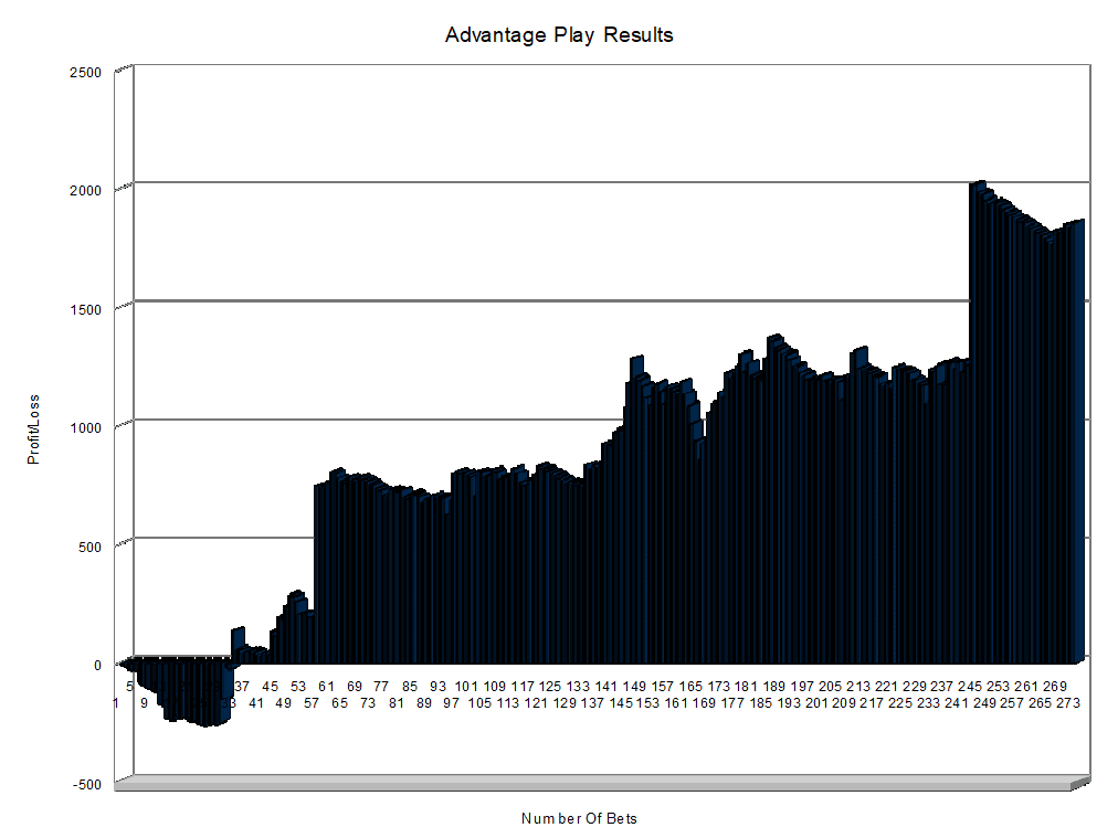 Advantage Play Results
