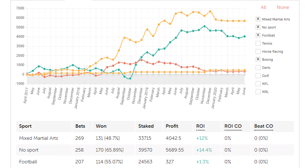 Betting Results